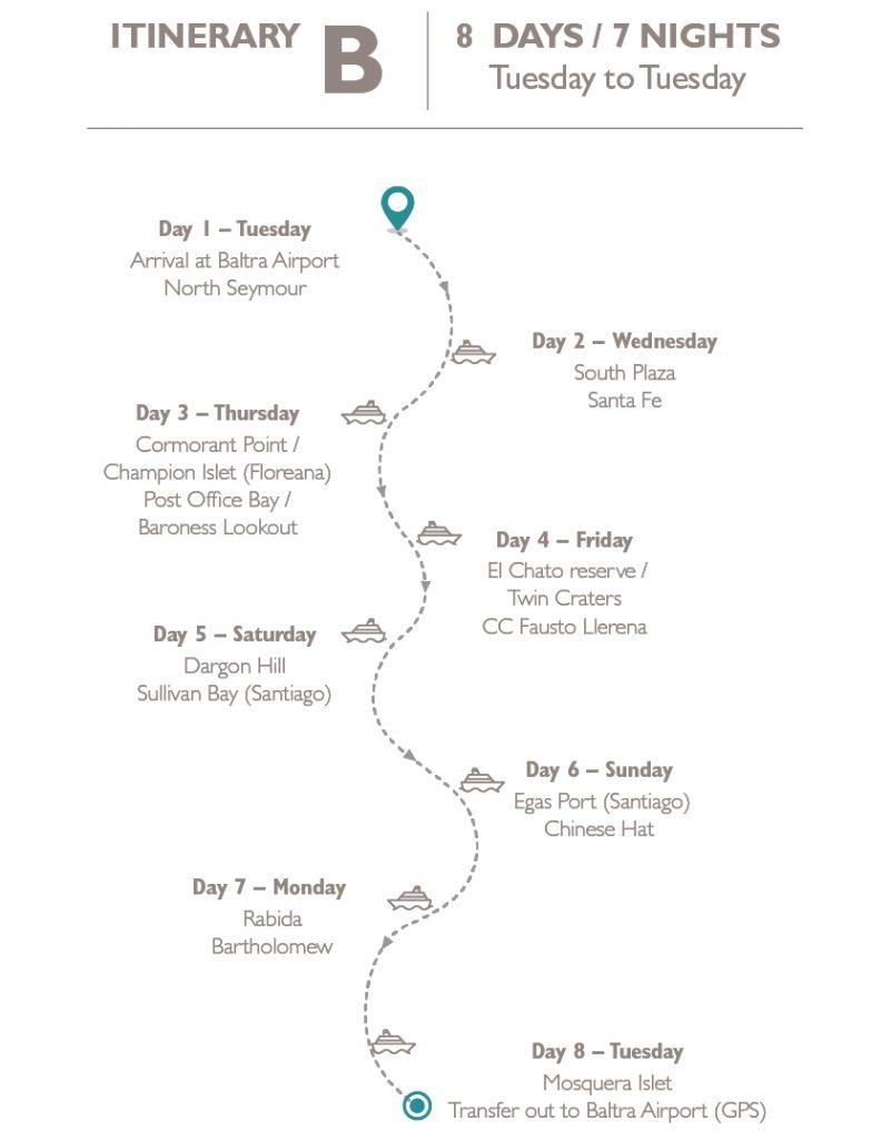 Itinerary Naturalist route Aqua yacht